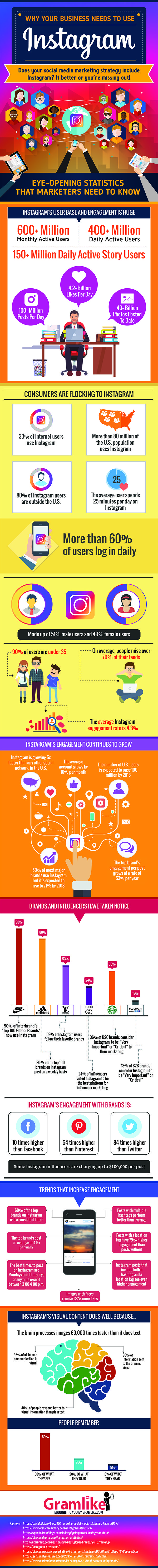 Social Media Marketing & Instagram Infographic